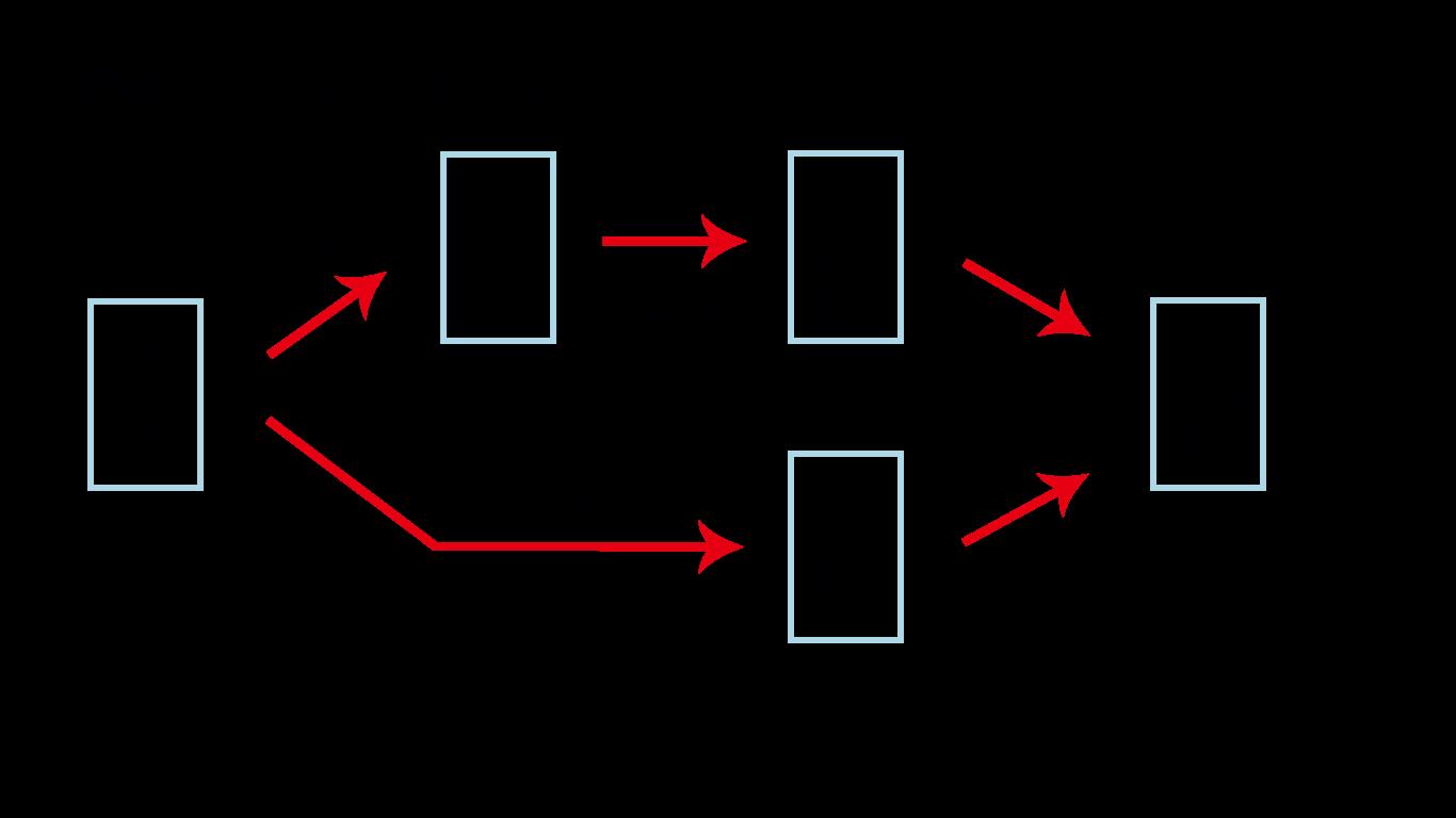 heiwajima-access