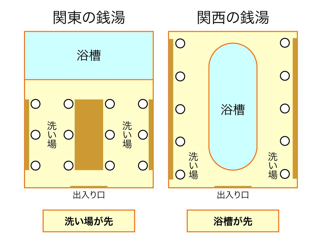 関東と関西の浴槽の違い